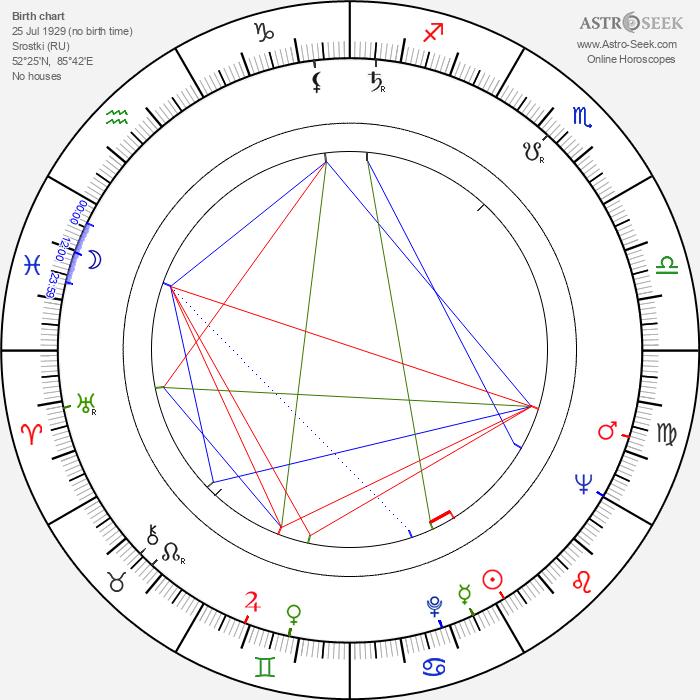 Vasiliy Shukshin - Astrology Natal Birth Chart