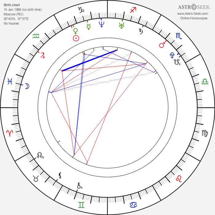 Vasiliy Stepanov - Astrology Natal Birth Chart