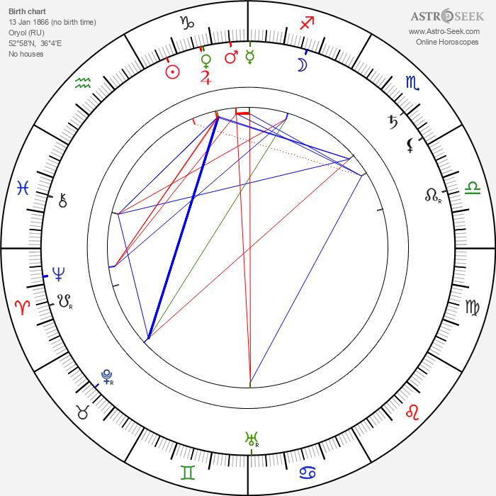 Vasily Kalinnikov - Astrology Natal Birth Chart