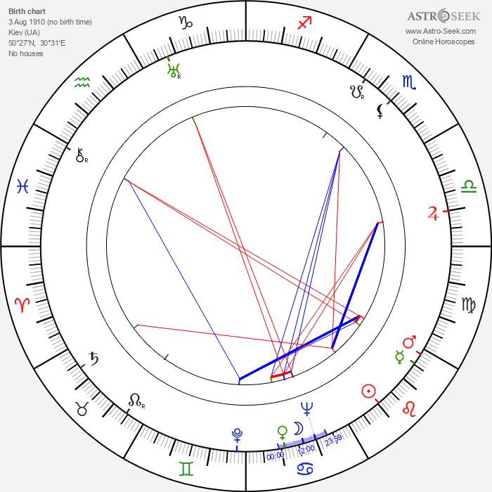 Vatslav Dvorzhetsky - Astrology Natal Birth Chart
