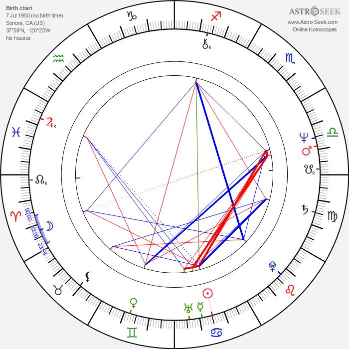 Vaughn Armstrong - Astrology Natal Birth Chart