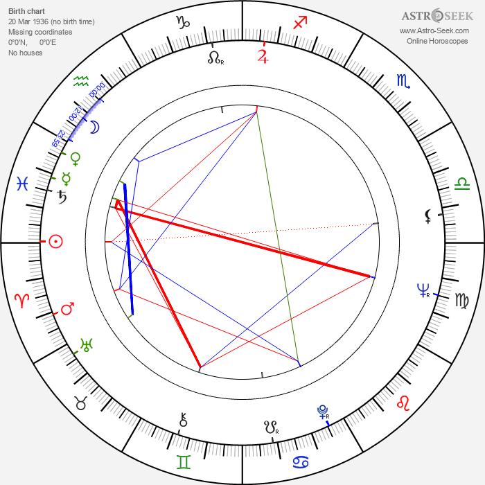 Vaughn Meader - Astrology Natal Birth Chart