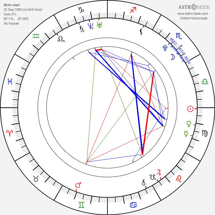 Veera W. Vilo - Astrology Natal Birth Chart