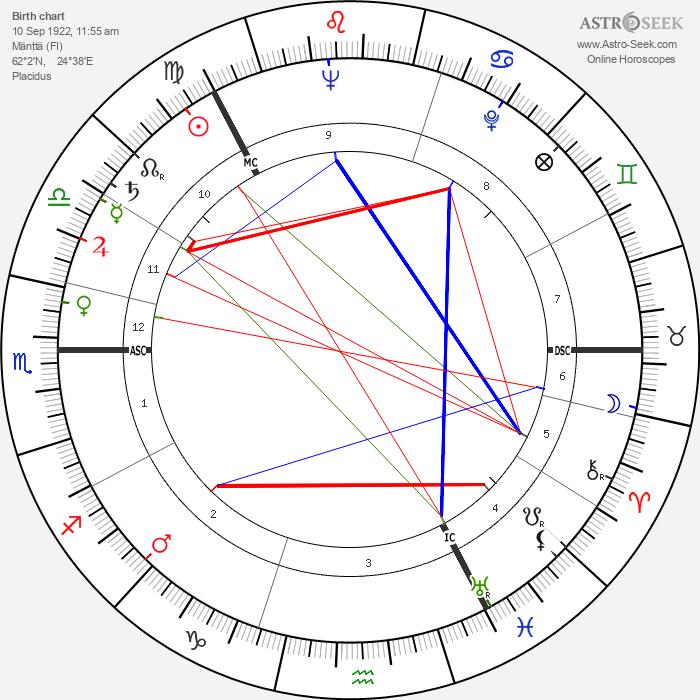 Veikko Ennala - Astrology Natal Birth Chart