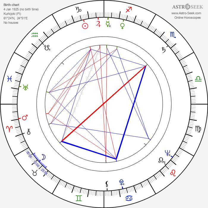 Veikko Hakulinen - Astrology Natal Birth Chart
