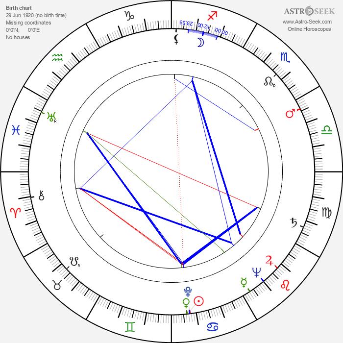 Veikko Hannuniemi - Astrology Natal Birth Chart
