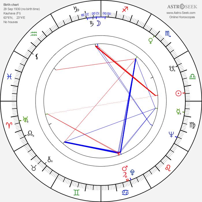 Veikko Hirviniemi - Astrology Natal Birth Chart