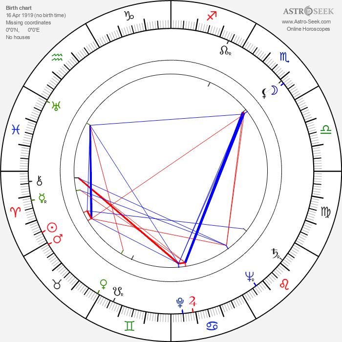 Veikko Itkonen - Astrology Natal Birth Chart