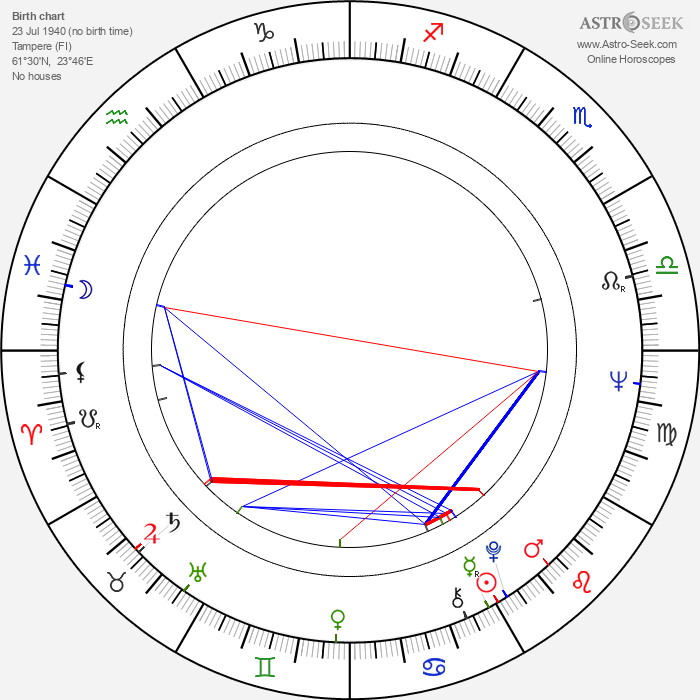 Veikko Kerttula - Astrology Natal Birth Chart