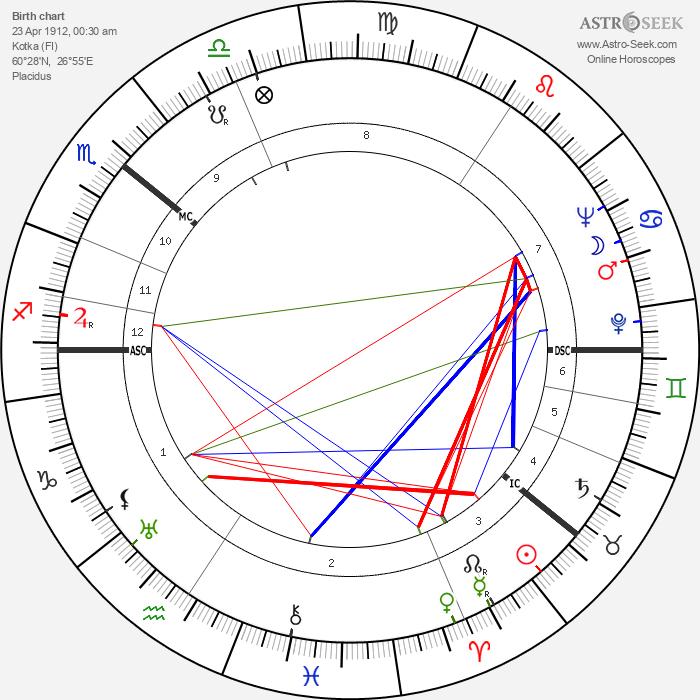 Veikko Lavi - Astrology Natal Birth Chart