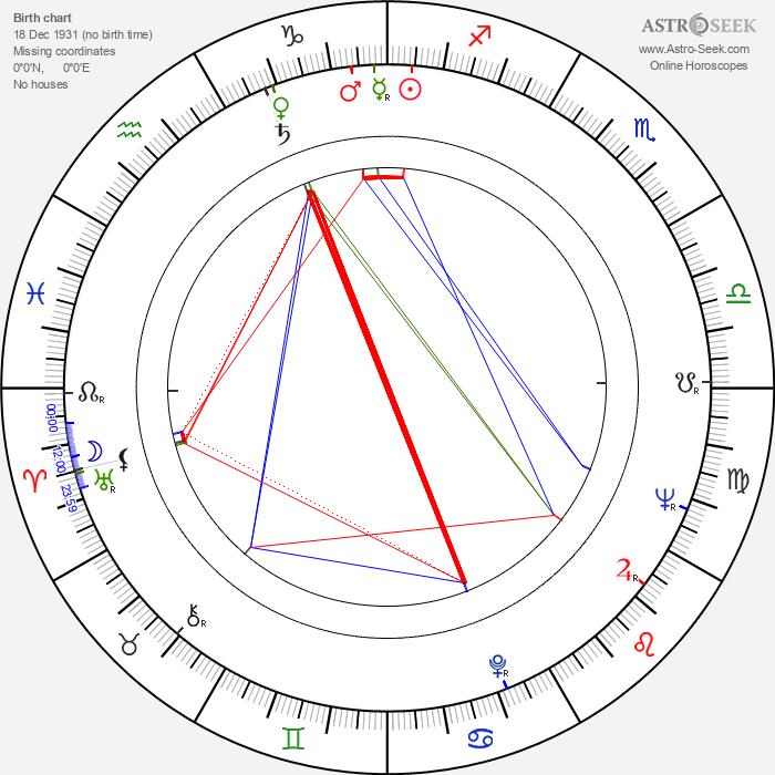 Veikko Mylly - Astrology Natal Birth Chart