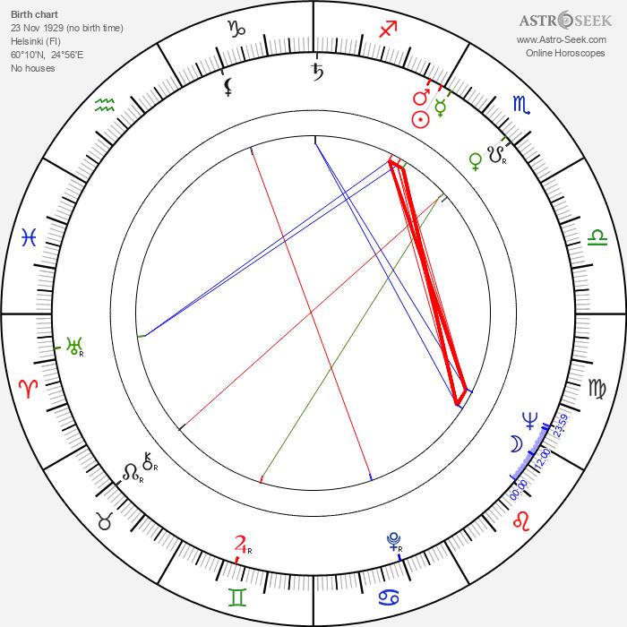 Veikko Roivas - Astrology Natal Birth Chart