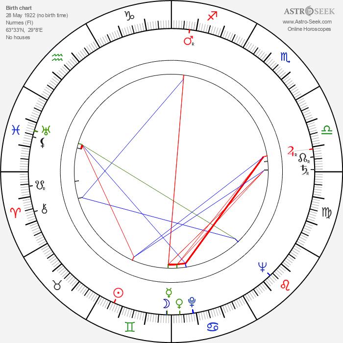 Veikko Tiitinen - Astrology Natal Birth Chart