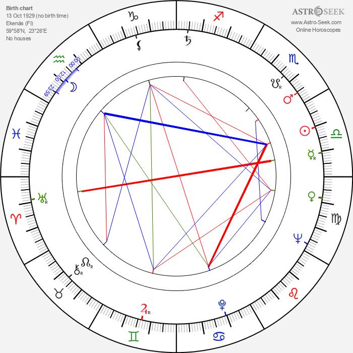 Veli Palonen - Astrology Natal Birth Chart