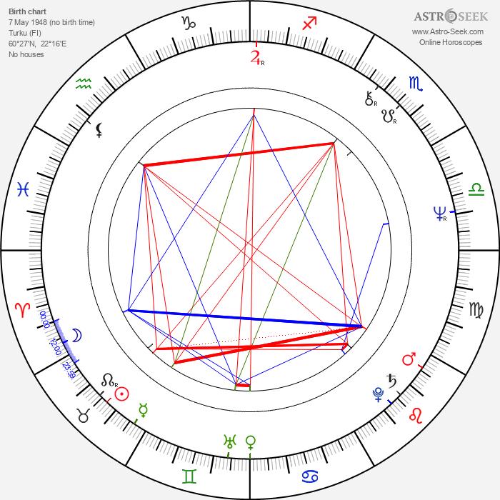 Veli-Pekka Lehto - Astrology Natal Birth Chart