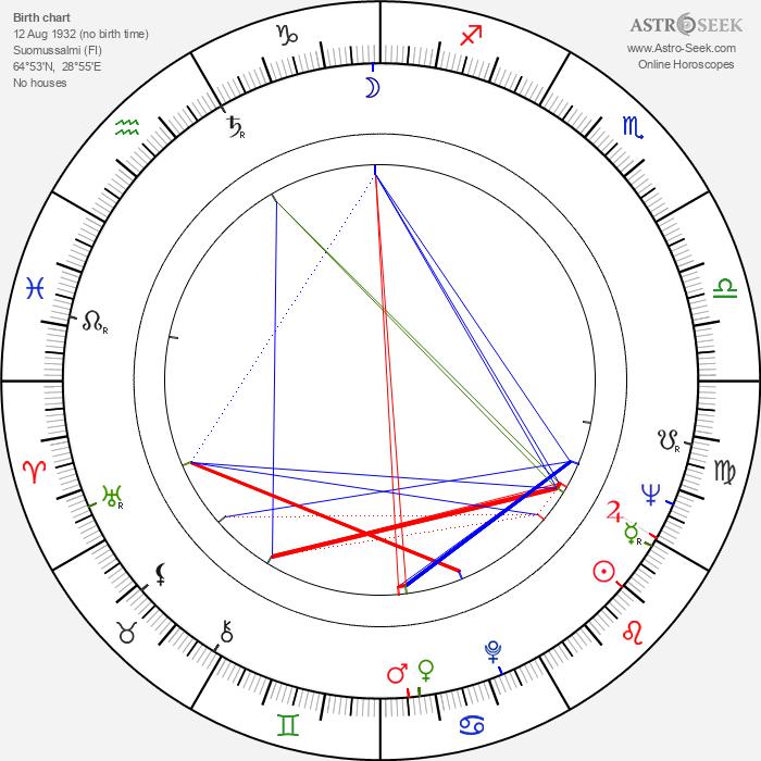 Veli Tuomas-Kettunen - Astrology Natal Birth Chart