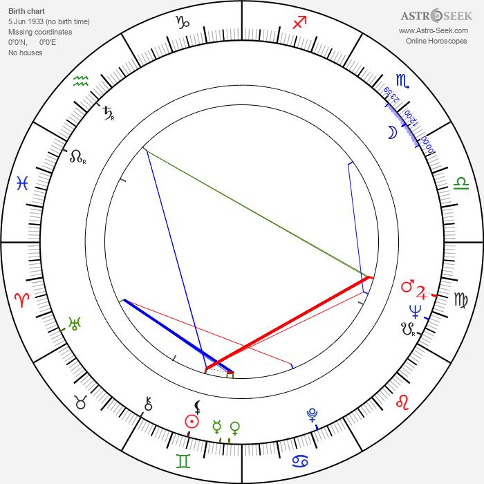 Velimir 'Bata' Živojinović - Astrology Natal Birth Chart