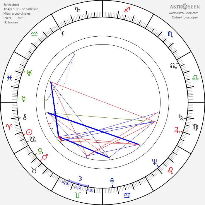 Velimir Stojanović - Astrology Natal Birth Chart