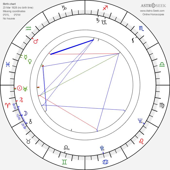 Veljko Bulajić - Astrology Natal Birth Chart