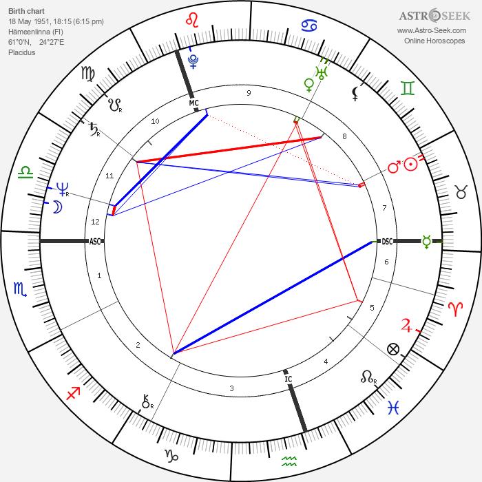 Veltto Virtanen - Astrology Natal Birth Chart
