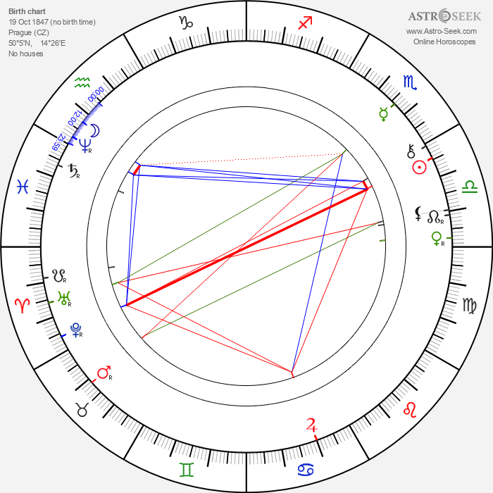 Vendelín Budil - Astrology Natal Birth Chart