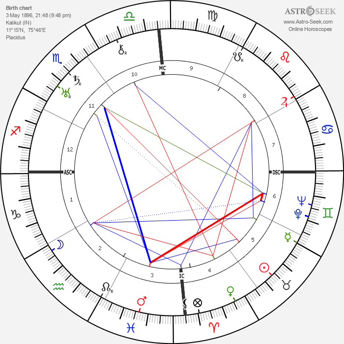 Vengalil Hrishna Menon - Astrology Natal Birth Chart