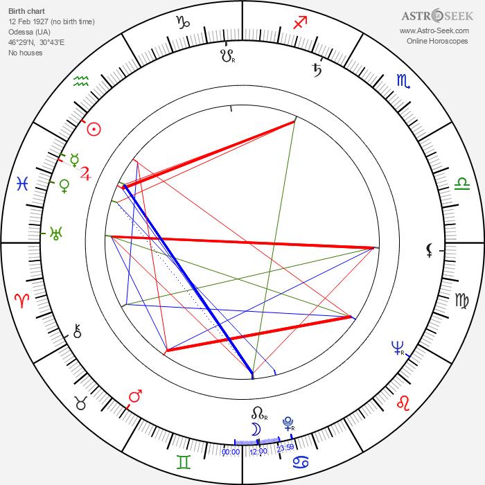 Venyamin Dorman - Astrology Natal Birth Chart