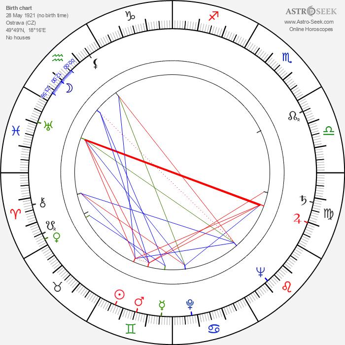 Věra Bajnarová - Astrology Natal Birth Chart