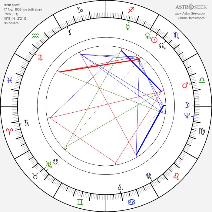 Véra Belmont - Astrology Natal Birth Chart