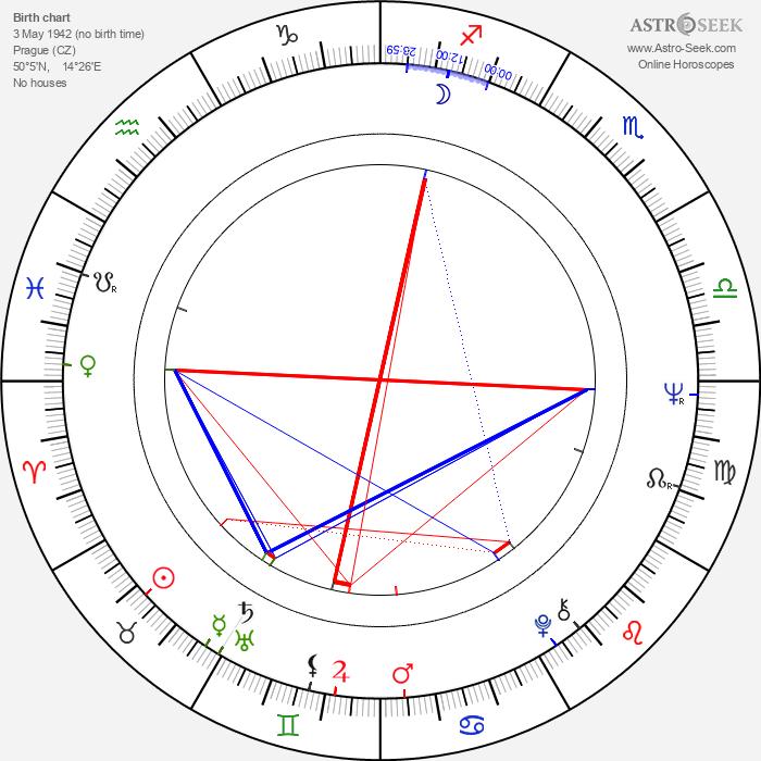 Věra Čáslavská - Astrology Natal Birth Chart