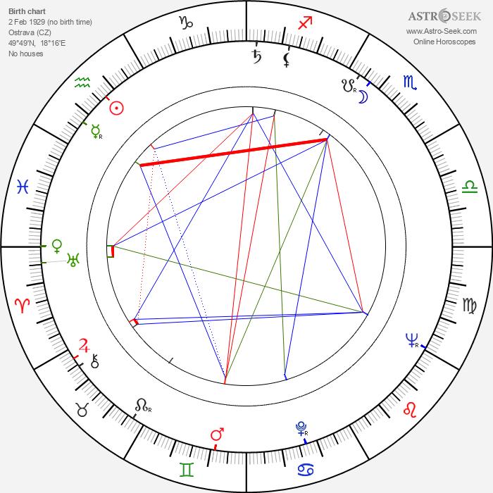 Věra Chytilová - Astrology Natal Birth Chart