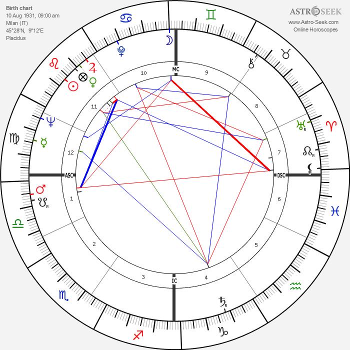 Vera Colombo - Astrology Natal Birth Chart