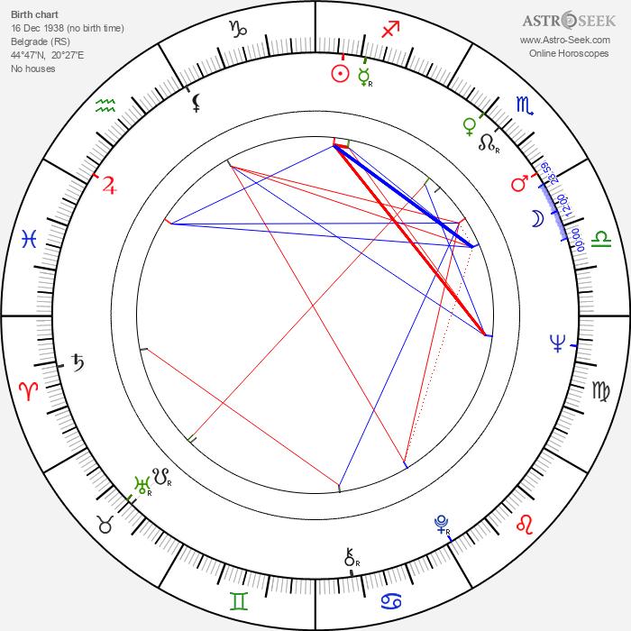 Vera Čukić - Astrology Natal Birth Chart