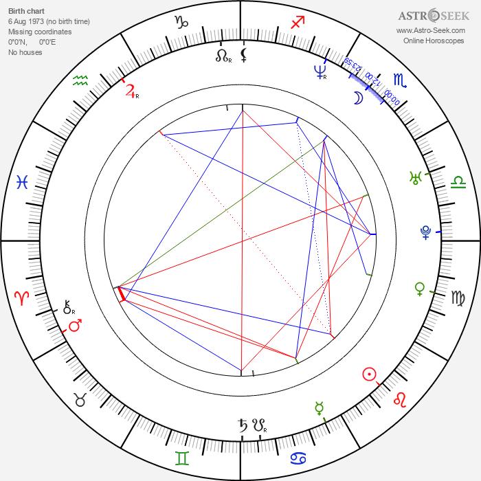 Vera Farmiga - Astrology Natal Birth Chart