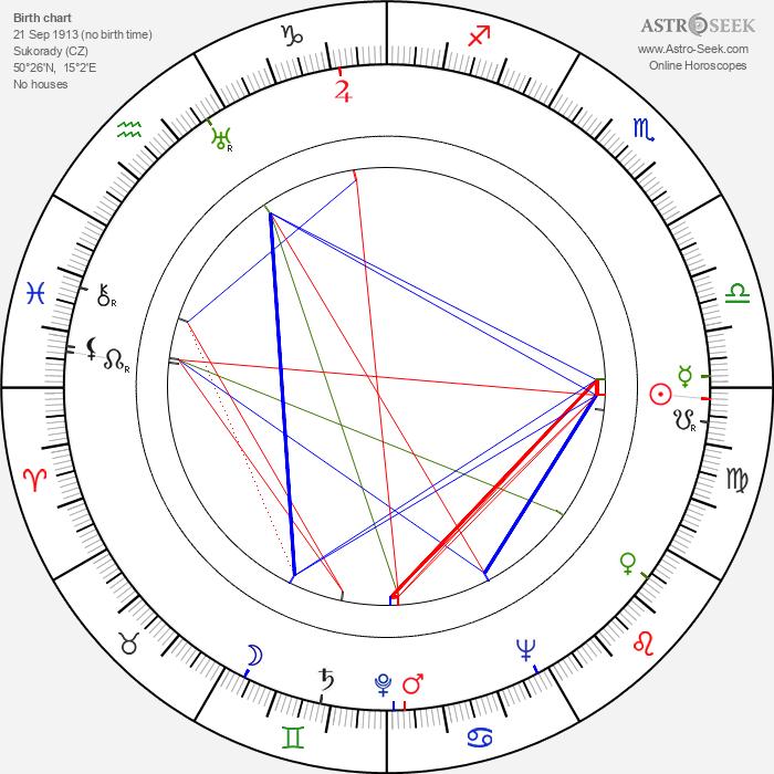 Věra Ferbasová - Astrology Natal Birth Chart
