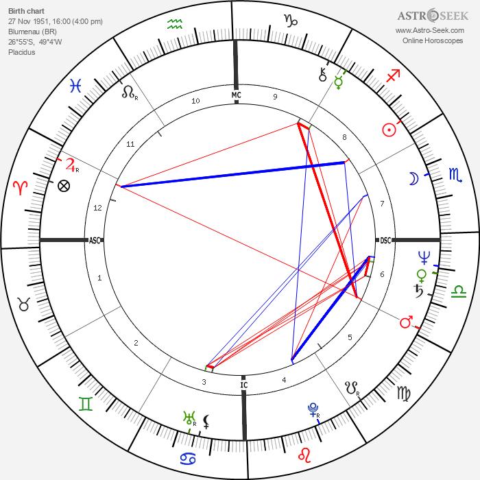 Vera Fisher - Astrology Natal Birth Chart