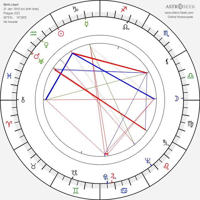 Věra Gabrielová - Astrology Natal Birth Chart