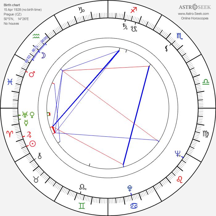Věra Jordánová - Astrology Natal Birth Chart