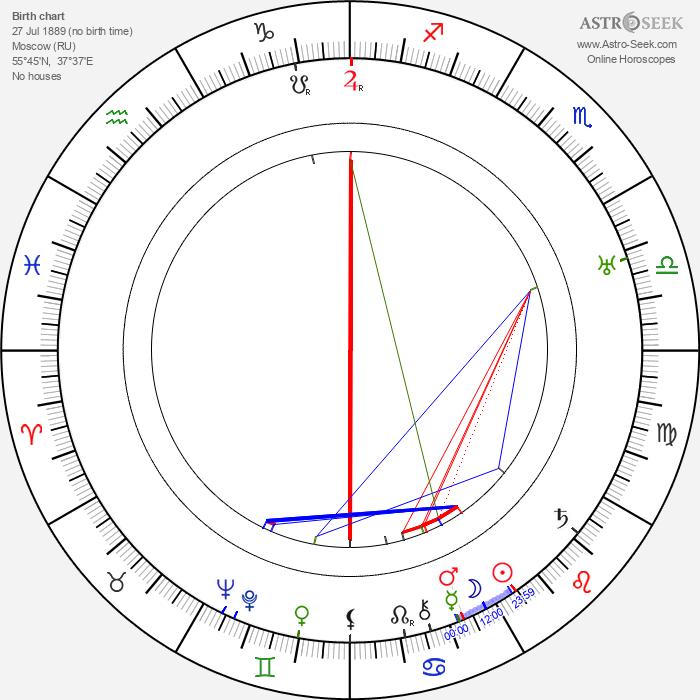 Vera Karalli - Astrology Natal Birth Chart