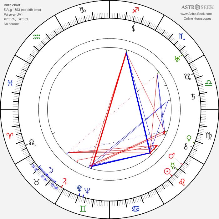 Vera Kholodnaya - Astrology Natal Birth Chart