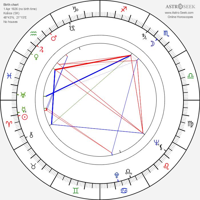 Věra Koktová - Astrology Natal Birth Chart