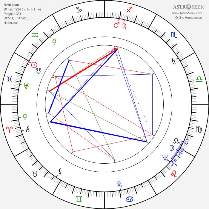 Věra Krilová - Astrology Natal Birth Chart