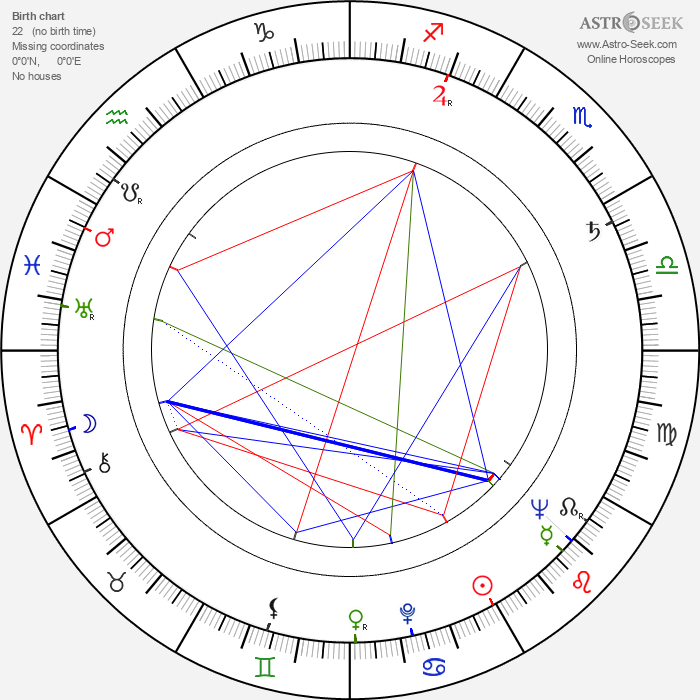 Věra Kubánková - Astrology Natal Birth Chart