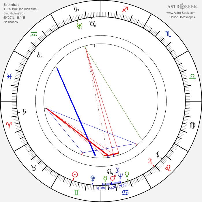 Vera Lindby - Astrology Natal Birth Chart
