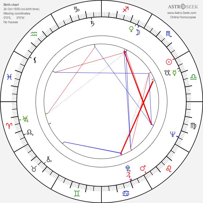 Vera Liskova-Schranilova - Astrology Natal Birth Chart