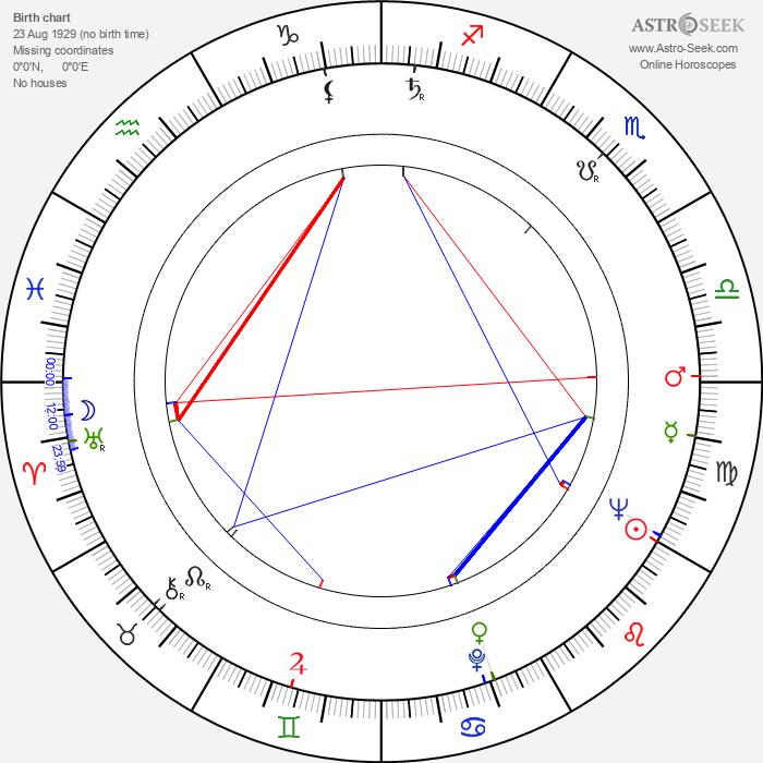 Vera Miles - Astrology Natal Birth Chart