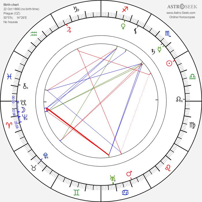 Věra Pivoňková - Astrology Natal Birth Chart