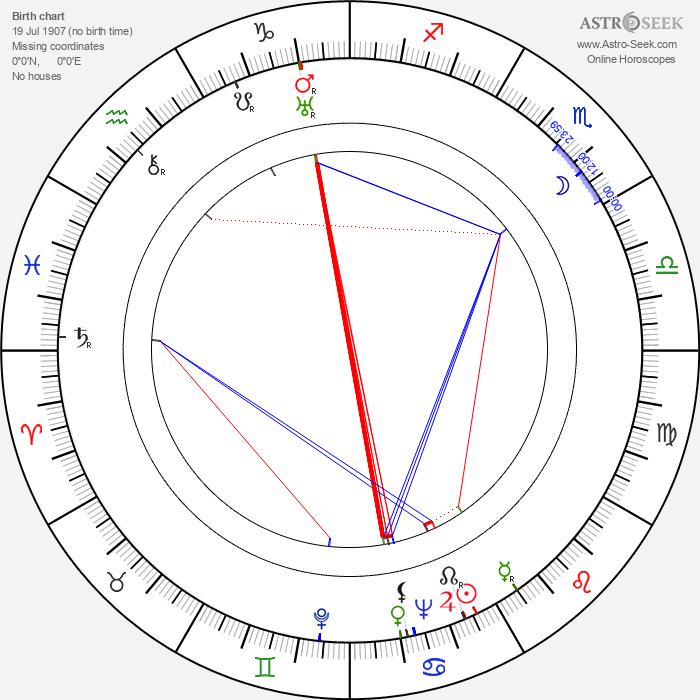 Vera Schmiterlöw - Astrology Natal Birth Chart