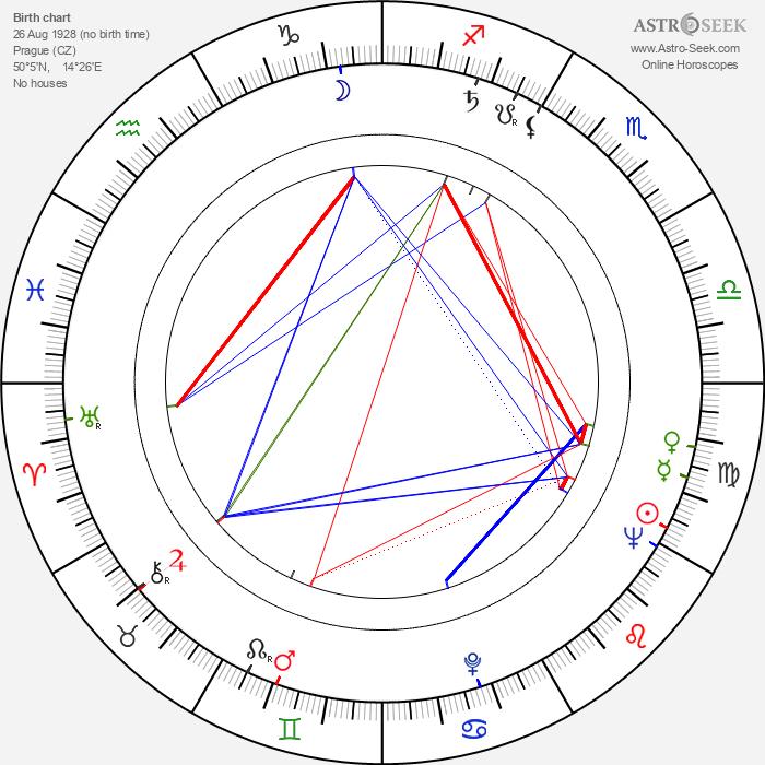 Věra Štinglová - Astrology Natal Birth Chart