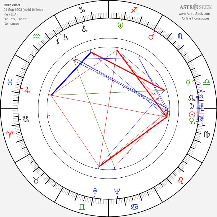 Vera Stroyeva - Astrology Natal Birth Chart